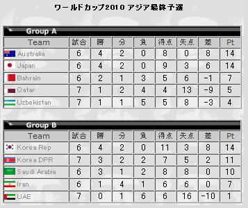 ワールドカップ アジア最終予選 順位表 (2009年6月6日時点)