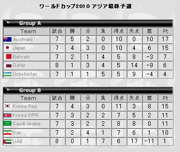 ワールドカップ アジア最終予選 勝敗表・順位表 (2009年6月10日時点)