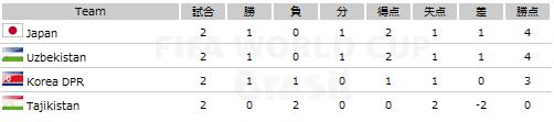 ワールドカップ2014アジア3次予選 順位表・勝敗表