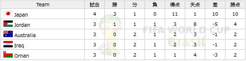 ワールドカップ アジア最終予選 グループB 順位表/勝敗表 (第4節終了時)