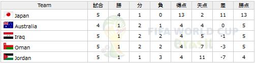 ワールドカップ アジア最終予選 グループB 順位表/勝敗表 (第6節終了時)