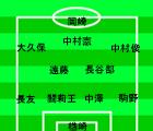 ワールドカップアジア最終予選 ウズベキスタン VS 日本 2009年6月6日 スタメン