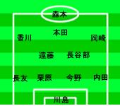 キリンチャレンジカップ2010アルゼンチン戦 スタメン