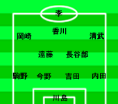 ワールドカップ アジア3次予選 ウズベキスタン VS 日本 フォーメーション変更