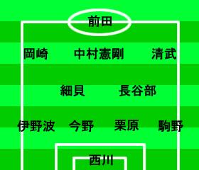 ワールドカップ2014アジア3次予選 北朝鮮-日本 スタメン