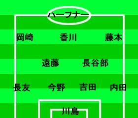 ワールドカップ2014 アジア3次予選 日本-ウズベキスタン 2012年2月29日 スタメン