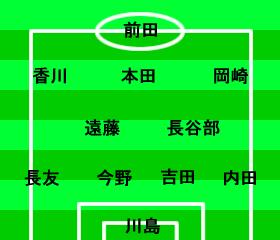 ワールドカップ2014アジア最終予選 日本-ヨルダン 2012年6月8日 スタメン