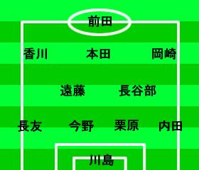ワールドカップ2014アジア最終予選 オーストラリア-日本 2012年6月12日 スタメン