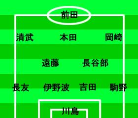 ワールドカップ2014アジア最終予選 日本-イラク 2012年9月11日 スタメン