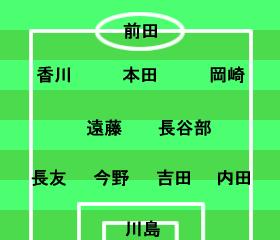 コンフェデレーションズカップ2013 グループリーグ イタリア-日本 日本代表スタメン